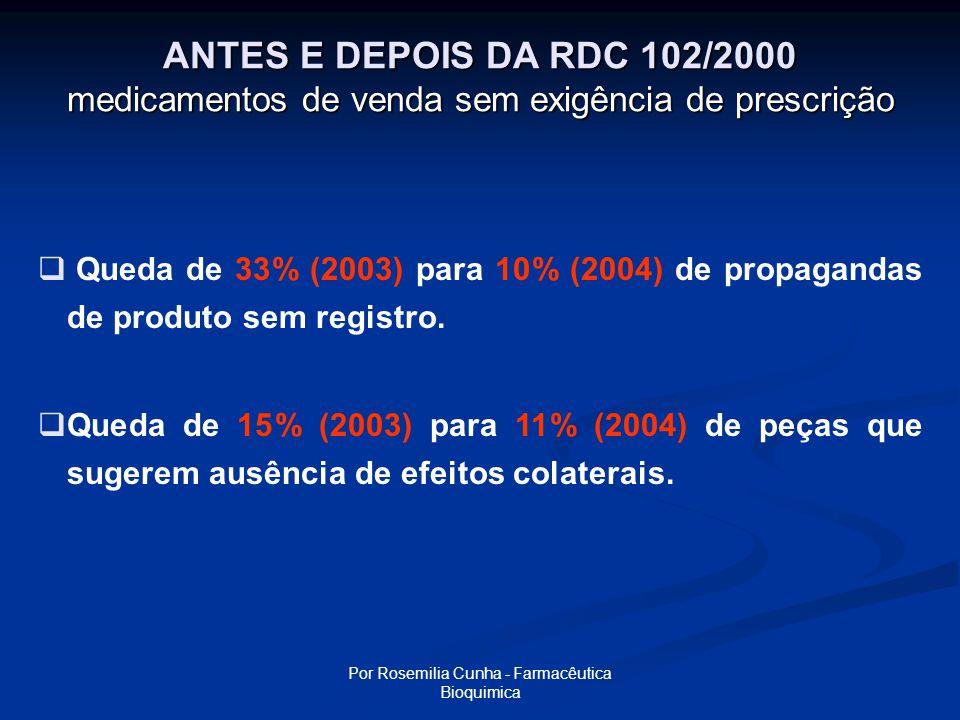 Por Rosemilia Cunha - Farmacêutica Bioquimica ANTES E DEPOIS DA RDC 102/2000 medicamentos de venda sob prescrição  A presença de informações como contra- indicações, indicações, precauções, cuidados e advertências aumentou de 28% para 79% nas peças após a publicação da RDC 102.