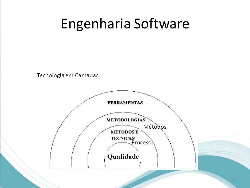 Engenharia Software Tecnologia em Camadas Processo Métodos Qualidade 11