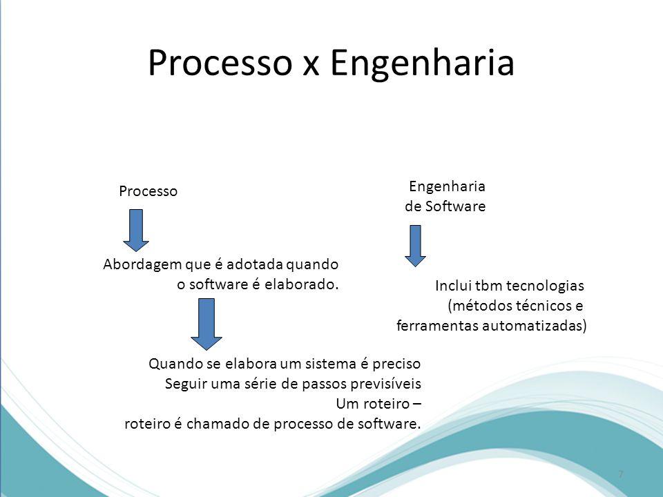 Processo Abordagem que é adotada quando o software é elaborado.