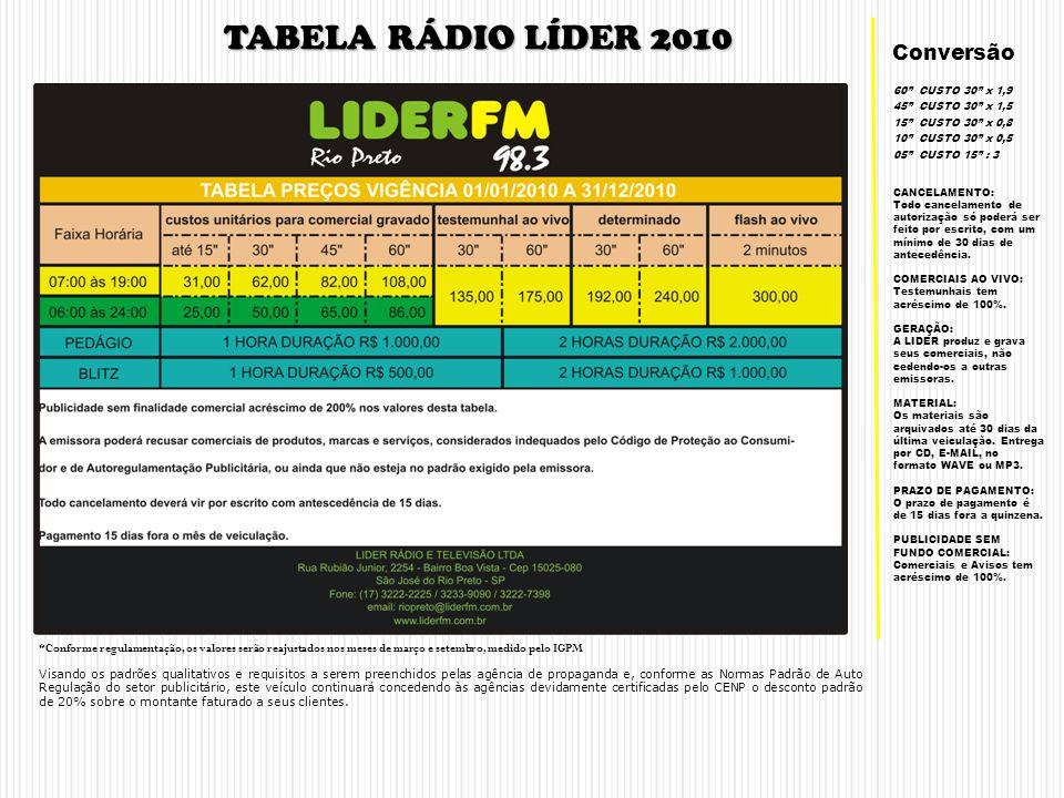 SÃO JOSÉ DO RIO PRETO (17) 3222-2225 COMERCIAL REDE LÍDER DE RÁDIO E TV Rua Rubião Jr, 2254 Cep: 15025-080 São José do Rio Preto - SP Telefone (17) 3233-9090 email riopreto@liderfm.com.br site www.liderfm.com.br O MELHOR INVESTIMENTO DA REGIÃO A REGIÃO COM UMA POPULAÇÃO DE MAIS DE UM MILHÃO DE HABITANTES PORQUE ANUNCIAR NA RÁDIO LÍDER?