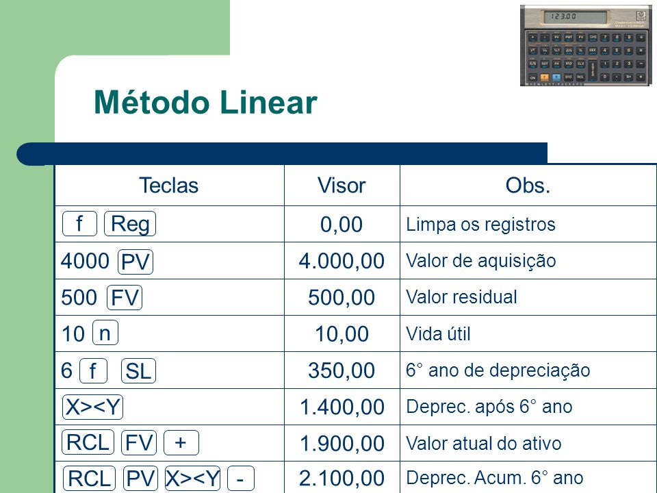 Método Linear Deprec.Acum. 6° ano 2.100,00 Valor atual do ativo 1.900,00 Deprec.