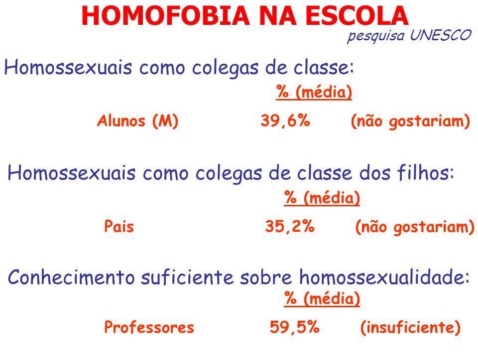 Homossexuais como colegas de classe: % (média) Alunos (M) 39,6% (não gostariam) pesquisa UNESCO HOMOFOBIA NA ESCOLA Homossexuais como colegas de class