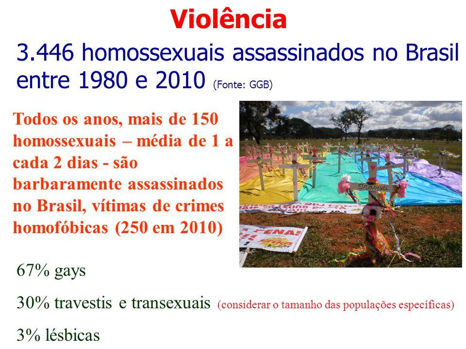 Violência 3.446 homossexuais assassinados no Brasil entre 1980 e 2010 (Fonte: GGB) Todos os anos, mais de 150 homossexuais – média de 1 a cada 2 dias