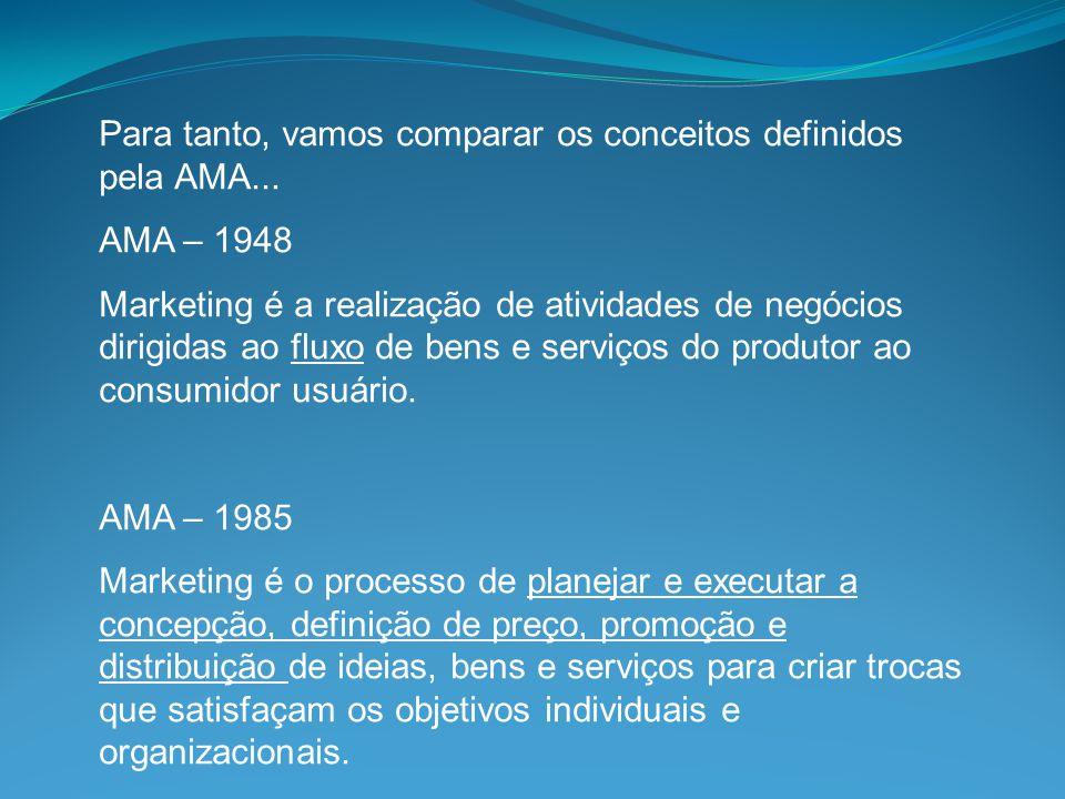 Para tanto, vamos comparar os conceitos definidos pela AMA... AMA – 1948 Marketing é a realização de atividades de negócios dirigidas ao fluxo de bens