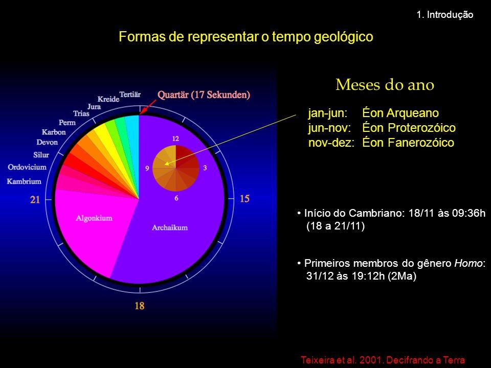 Formas de representar o tempo geológico jan-jun: Éon Arqueano jun-nov: Éon Proterozóico nov-dez: Éon Fanerozóico • Início do Cambriano: 18/11 às 09:36h (18 a 21/11) • Primeiros membros do gênero Homo: 31/12 às 19:12h (2Ma) Teixeira et al.