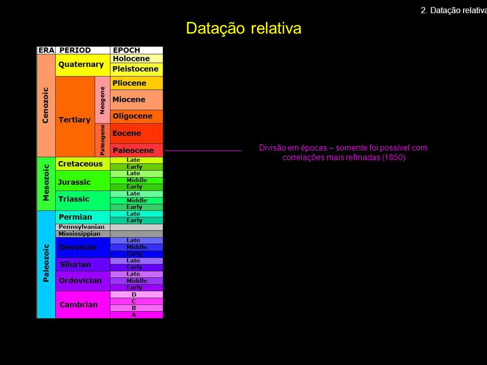 Divisão em épocas – somente foi possível com correlações mais refinadas (1850) 2. Datação relativa Datação relativa
