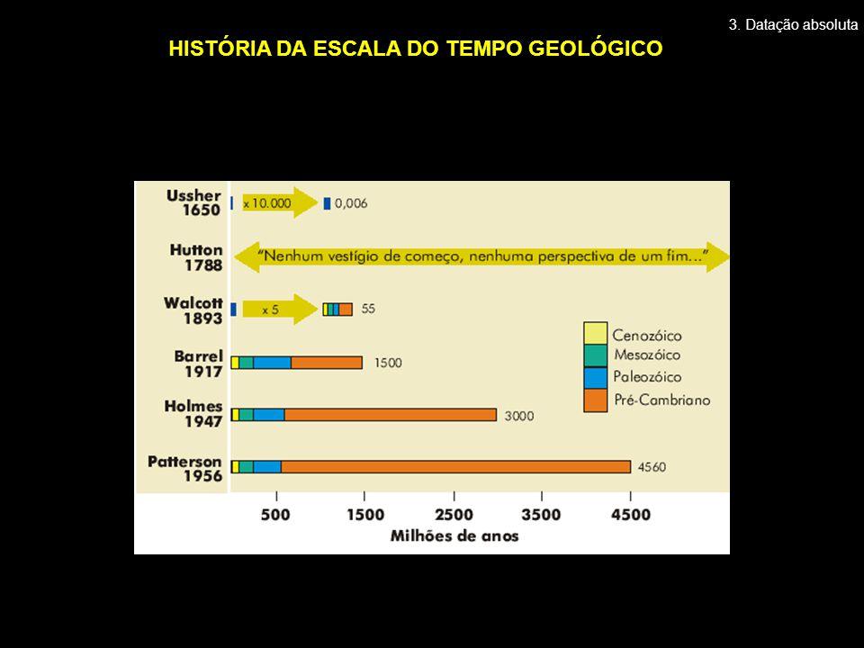 HISTÓRIA DA ESCALA DO TEMPO GEOLÓGICO 3. Datação absoluta