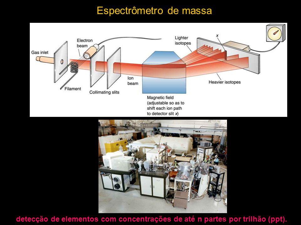 Mass Spectrometer Espectrômetro de massa detecção de elementos com concentrações de até n partes por trilhão (ppt).