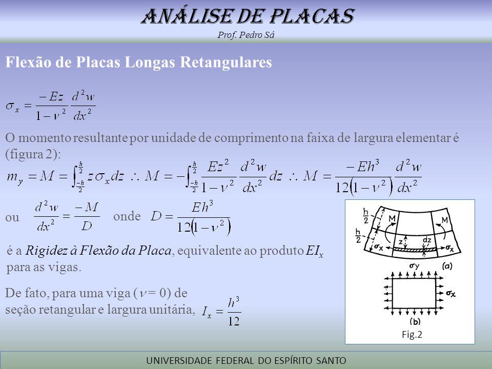 análise de placas Prof. Pedro Sá UNIVERSIDADE FEDERAL DO ESPÍRITO SANTO Flexão de Placas Longas Retangulares O momento resultante por unidade de compr