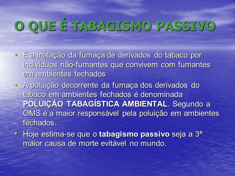 O QUE É TABAGISMO PASSIVO • É a inalação da fumaça de derivados do tabaco por indivíduos não-fumantes que convivem com fumantes em ambientes fechados