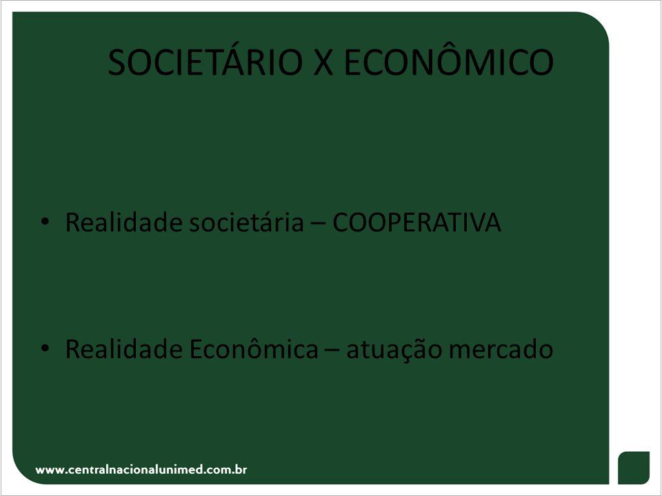 SOCIETÁRIO X ECONÔMICO • Realidade societária – COOPERATIVA • Realidade Econômica – atuação mercado