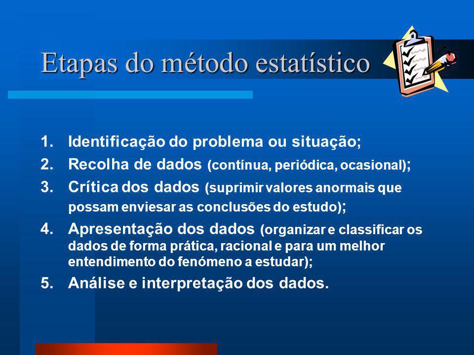 Etapas do método estatístico 1.Identificação do problema ou situação; 2.Recolha de dados (contínua, periódica, ocasional) ; 3.Crítica dos dados (supri