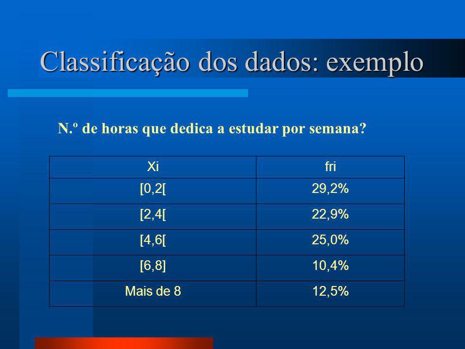 Classificação dos dados: exemplo Xifri [0,2[29,2% [2,4[22,9% [4,6[25,0% [6,8]10,4% Mais de 812,5% N.º de horas que dedica a estudar por semana?