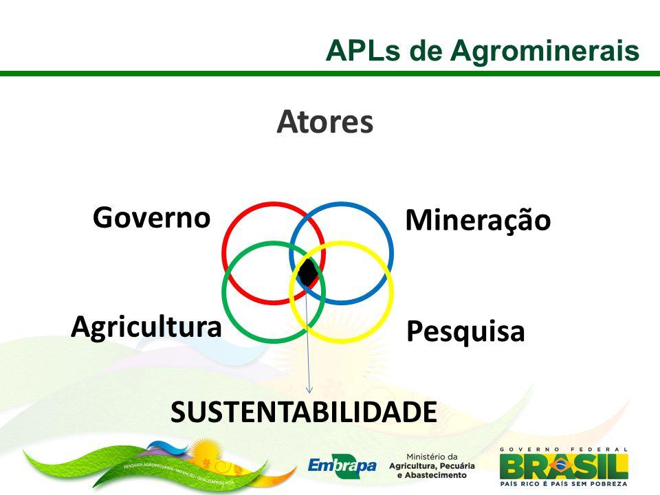 Atores APLs de Agrominerais Agricultura Mineração Pesquisa Governo SUSTENTABILIDADE