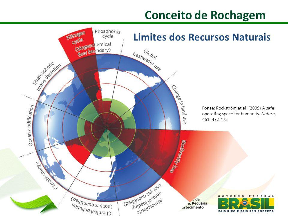Fonte: Rockström et al.(2009) A safe operating space for humanity.
