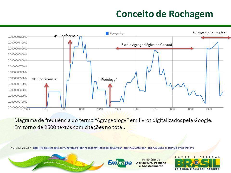 Manejo Sustentável da Fertilidade de Sistemas Agrícolas Fixen (2011) Balanço de nutrientes em terras cultivadas.