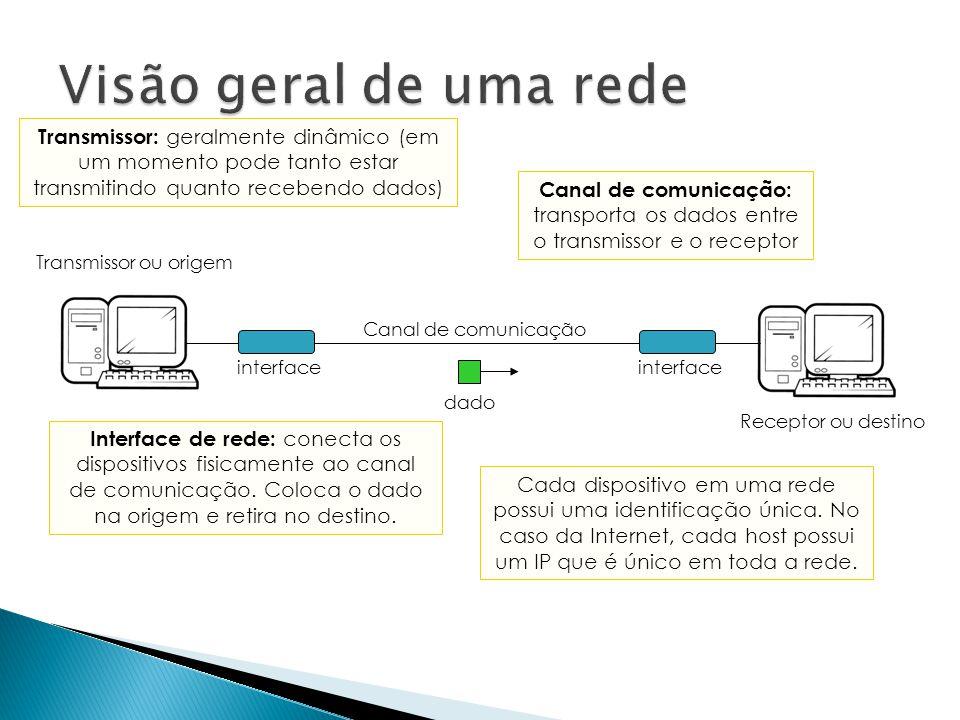 dado Canal de comunicação interface Transmissor ou origem Receptor ou destino Transmissor: geralmente dinâmico (em um momento pode tanto estar transmi