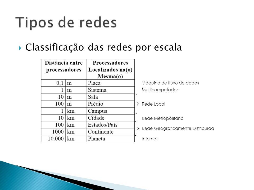  Classificação das redes por escala Máquina de fluxo de dados Multicomputador Rede Local Rede Metropolitana Rede Geograficamente Distribuída Internet