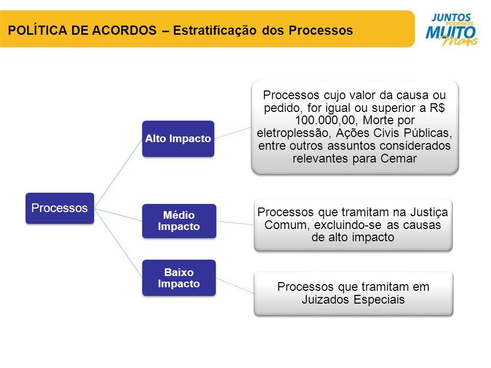 POLÍTICA DE ACORDOS – Estratificação dos Processos Processos Alto Impacto Processos cujo valor da causa ou pedido, for igual ou superior a R$ 100.000,