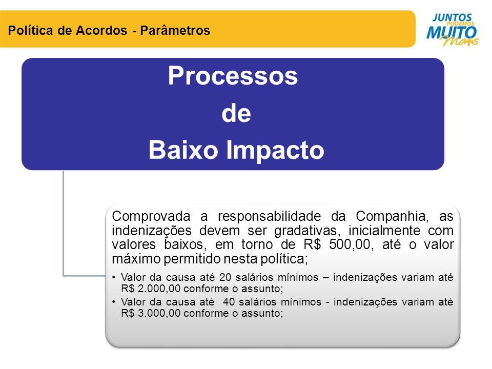 Política de Acordos - Parâmetros Processos de Baixo Impacto Comprovada a responsabilidade da Companhia, as indenizações devem ser gradativas, inicialm