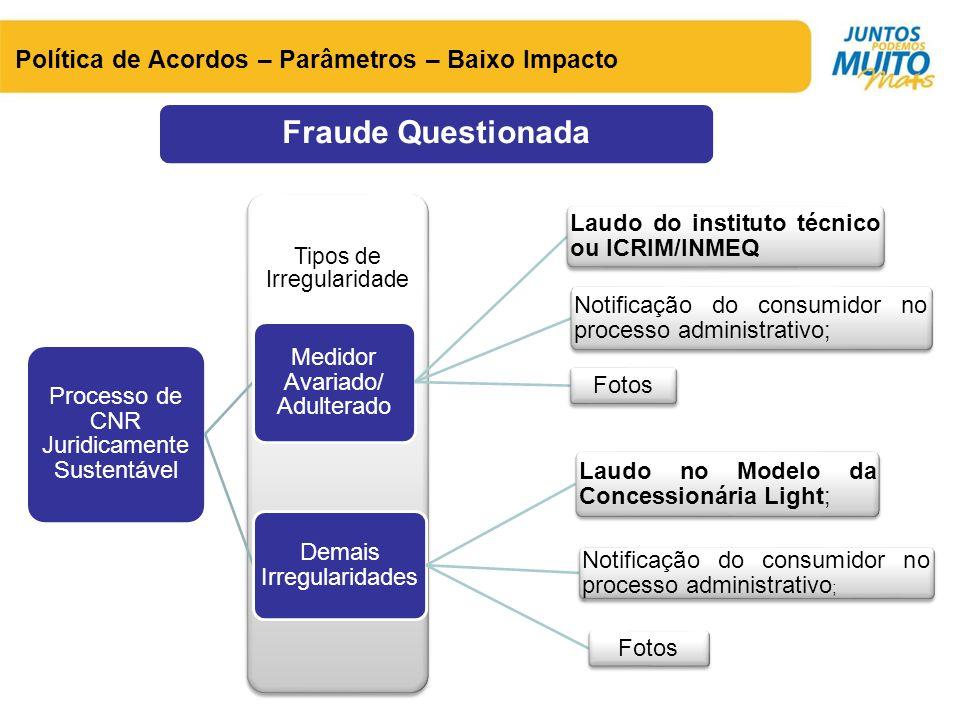 Política de Acordos – Parâmetros – Baixo Impacto Fraude Questionada Tipos de Irregularidade Processo de CNR Juridicamente Sustentável Medidor Avariado