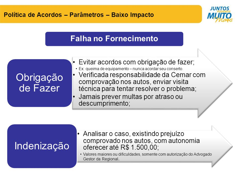 Falha no Fornecimento Política de Acordos – Parâmetros – Baixo Impacto •Evitar acordos com obrigação de fazer; •Ex: queima de equipamento – nunca acor