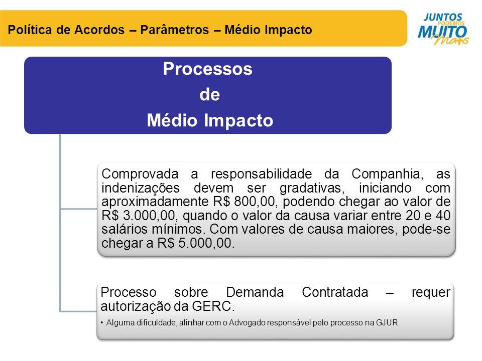 Política de Acordos – Parâmetros – Médio Impacto Processos de Médio Impacto Comprovada a responsabilidade da Companhia, as indenizações devem ser grad