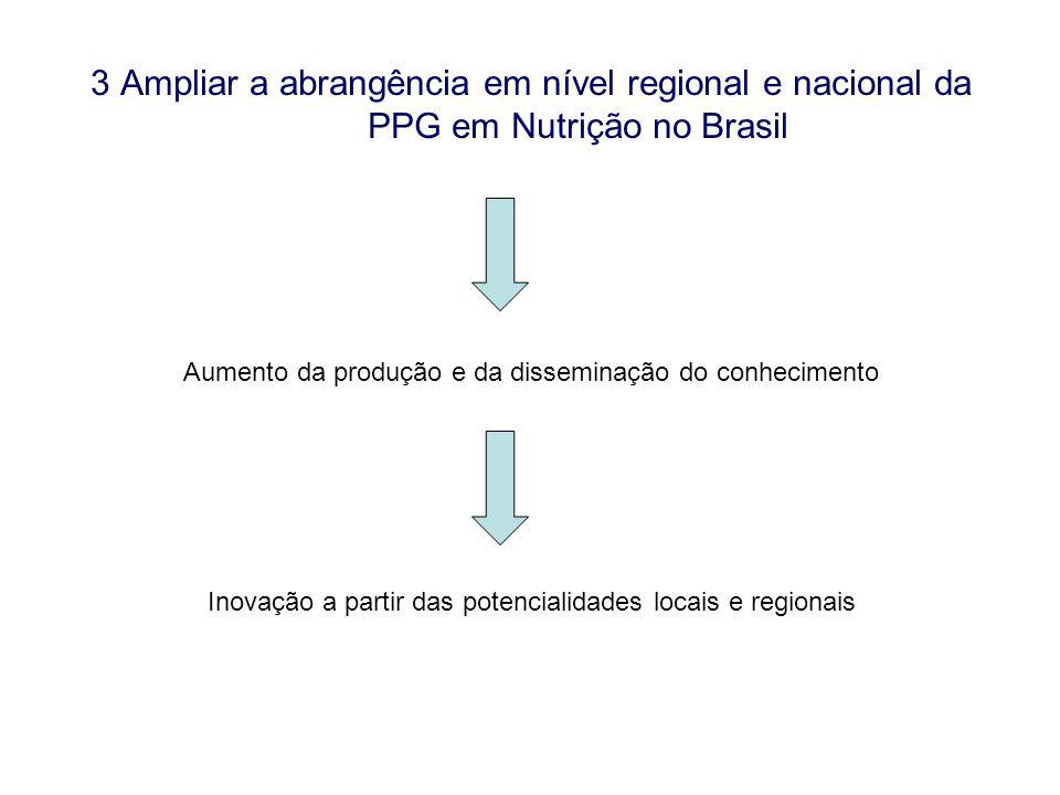 3 Ampliar a abrangência em nível regional e nacional da PPG em Nutrição no Brasil Aumento da produção e da disseminação do conhecimento Inovação a par
