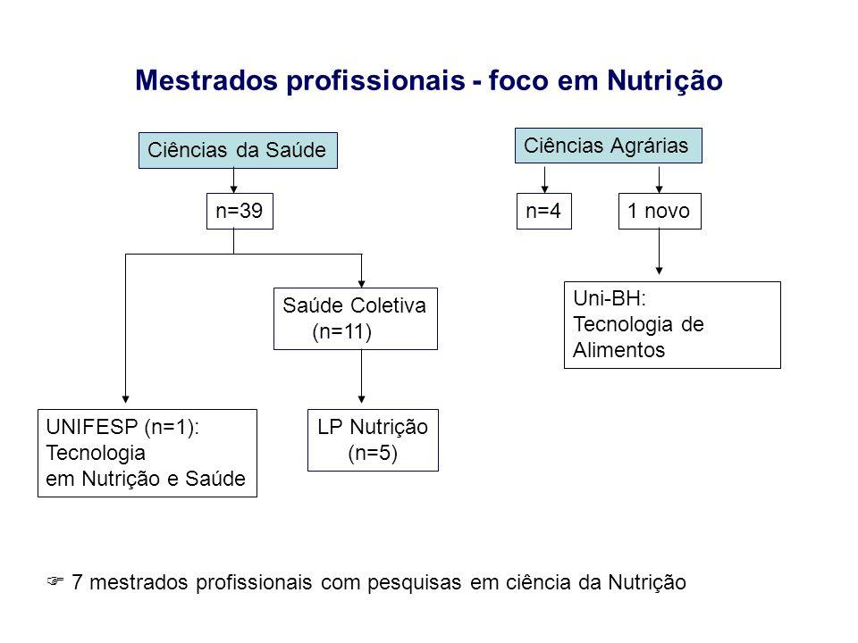 Mestrados profissionais - foco em Nutrição Ciências da Saúde Saúde Coletiva (n=11) UNIFESP (n=1): Tecnologia em Nutrição e Saúde Ciências Agrárias n=4
