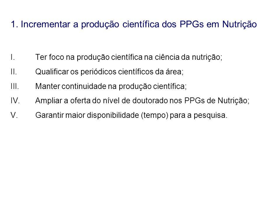 1. Incrementar a produção científica dos PPGs em Nutrição I.Ter foco na produção científica na ciência da nutrição; II.Qualificar os periódicos cientí