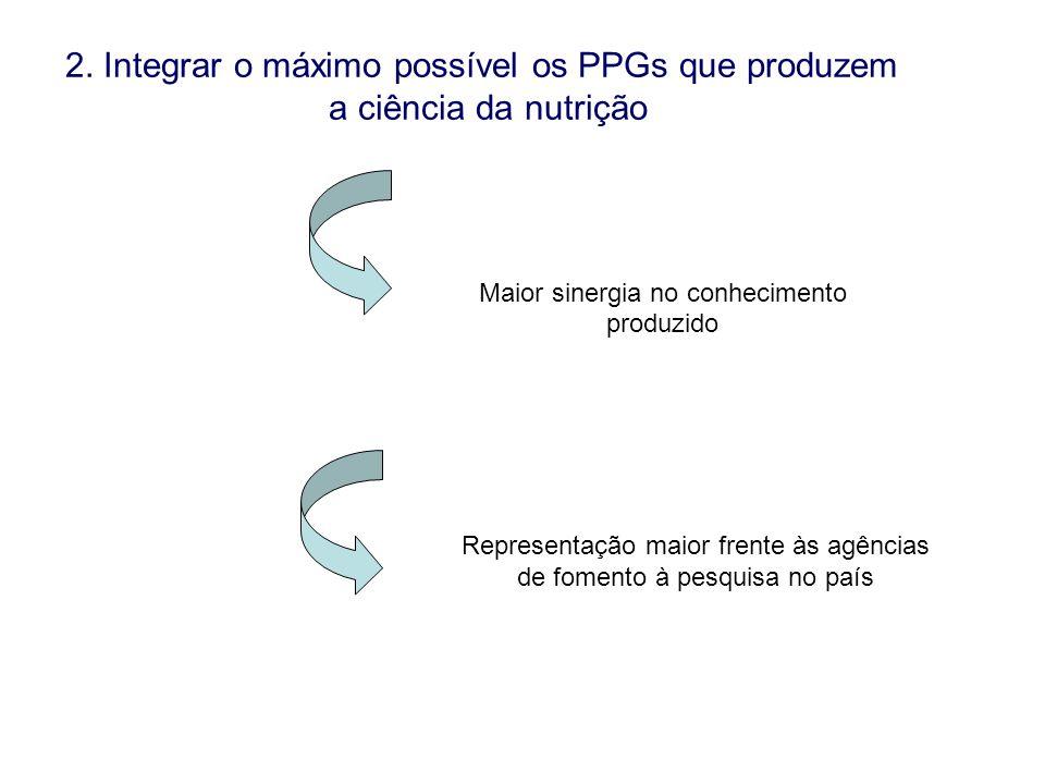 Maior sinergia no conhecimento produzido Representação maior frente às agências de fomento à pesquisa no país 2. Integrar o máximo possível os PPGs qu