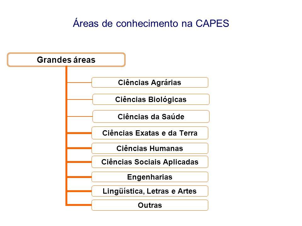 Áreas de conhecimento na CAPES Grandes áreas Ciências Agrárias Ciências Biológicas Ciências da Saúde Ciências Exatas e da Terra Ciências Humanas Ciênc
