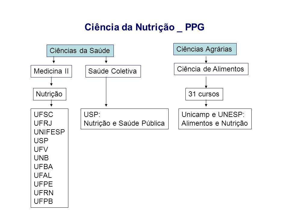 Linhas de pesquisa em PPGs da área de Saúde Coletiva (nota 5 e 6) •UFRGS (PPG Epidemiologia): »LP Nutrição Infantil •UFPEL (PPG Epidemiologia): »LP Nutrição do Adulto •UFBA (PPG Saúde Coletiva): »LPs Macro e micro determinantes das deficiências nutricionais -UERJ (PPG em Saúde Coletiva): »LP Nutrição e Saúde Pública -Fiocruz (PPG em Saúde Pública): »LP Nutrição e Saúde Pública USP - PPG em Nutrição e Saúde Pública