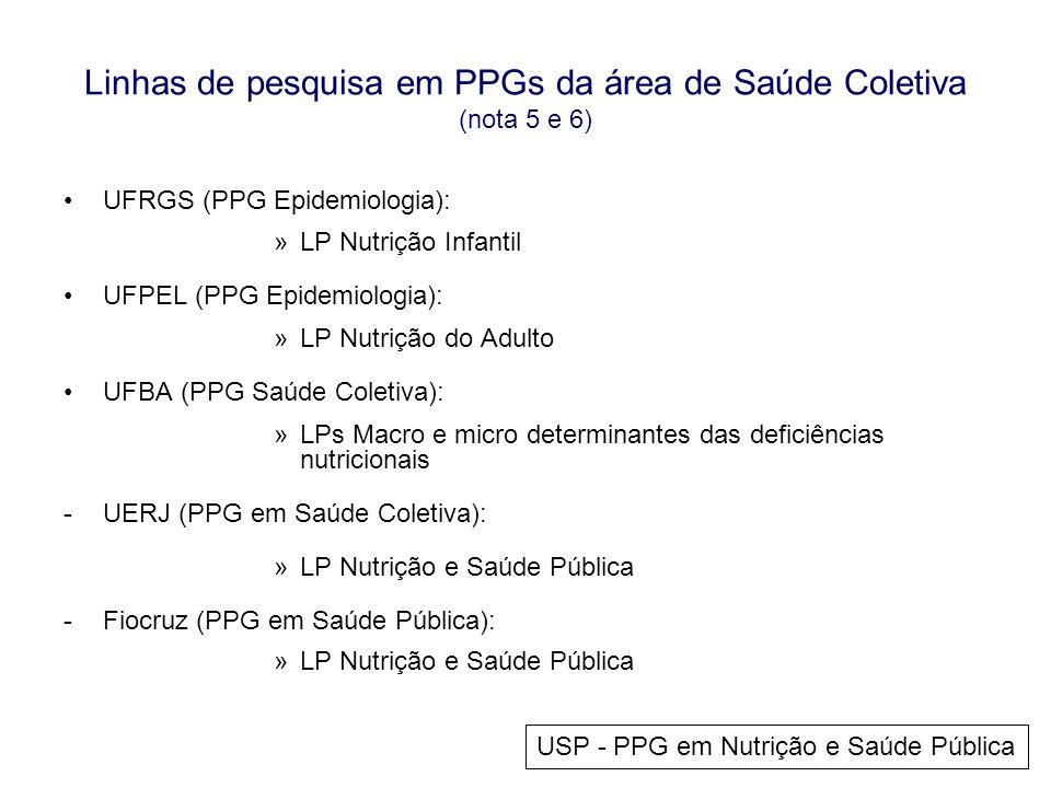Linhas de pesquisa em PPGs da área de Saúde Coletiva (nota 5 e 6) •UFRGS (PPG Epidemiologia): »LP Nutrição Infantil •UFPEL (PPG Epidemiologia): »LP Nu