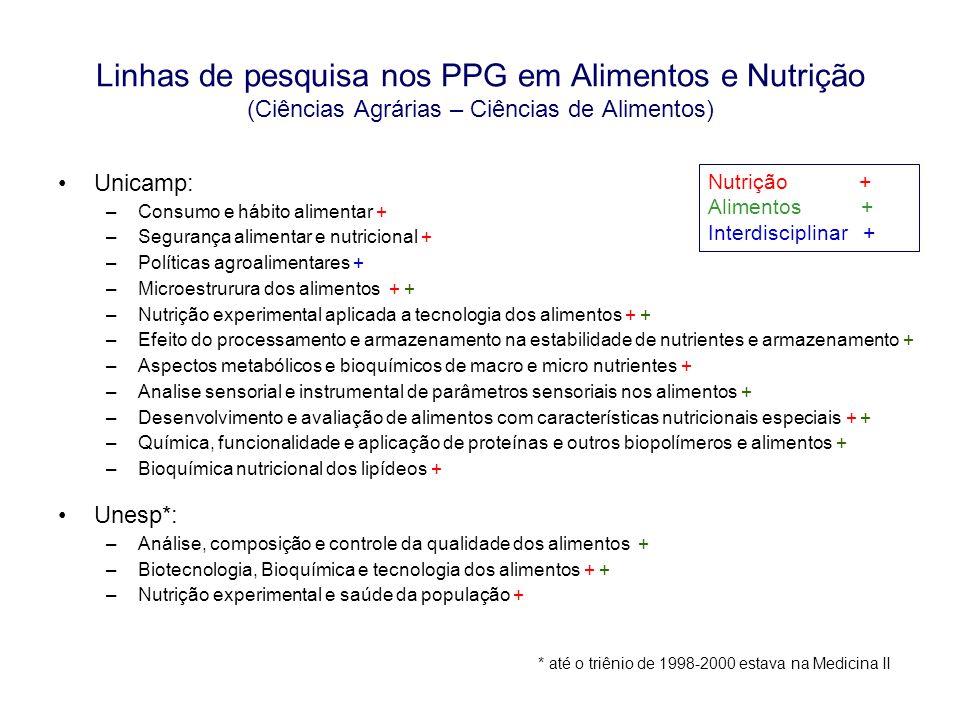 Mestrados Profissionalizantes •Saúde Coletiva tem 11 Mestrados Profissionalizantes •Linhas de pesquisa incluem o tema nutrição: –Macro determinantes das deficiencias nutricionais (UFBA) –Micro determinantes das deficiencias nutricionais (UFBA) –Alimento Materno e bancos de leite humano (Fiocruz-Saúde Materno Infantil) –Nutrição em Saúde (Fiocruz- Saúde Pública) –Saúde Nutrição (FESP-UPE)  Em 6 PPGs as linhas de pesquisa não estavam ainda disponíveis;