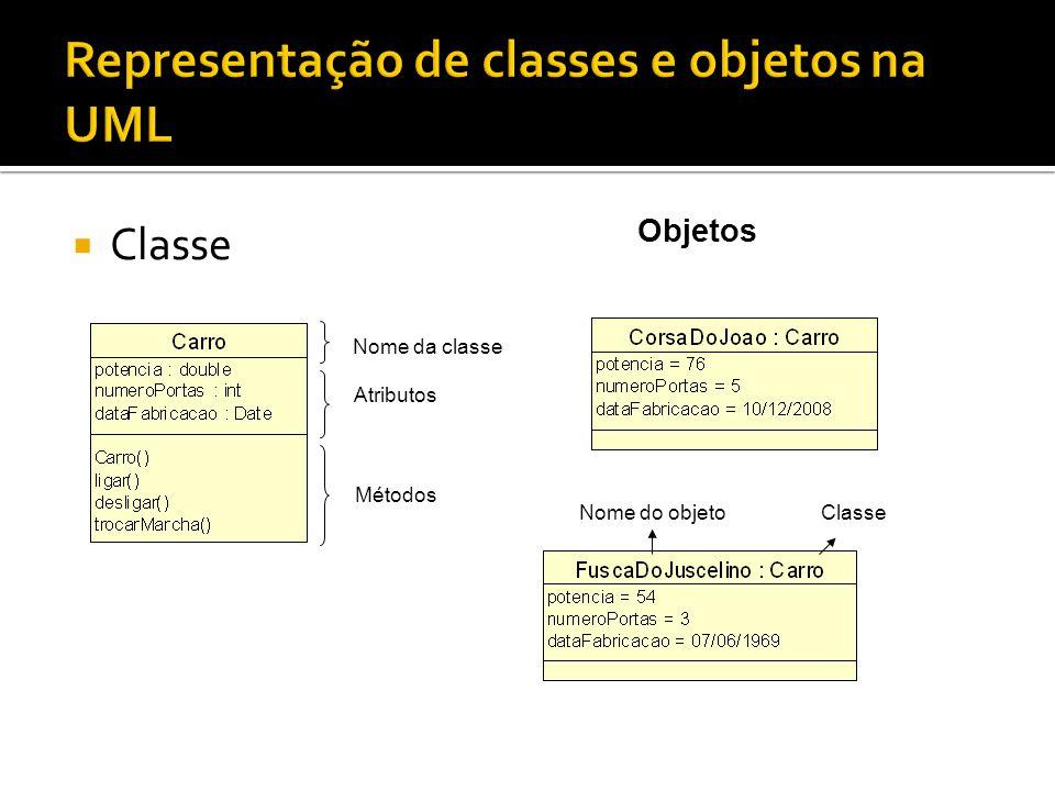  Classe Objetos Nome da classe Atributos Métodos Nome do objetoClasse