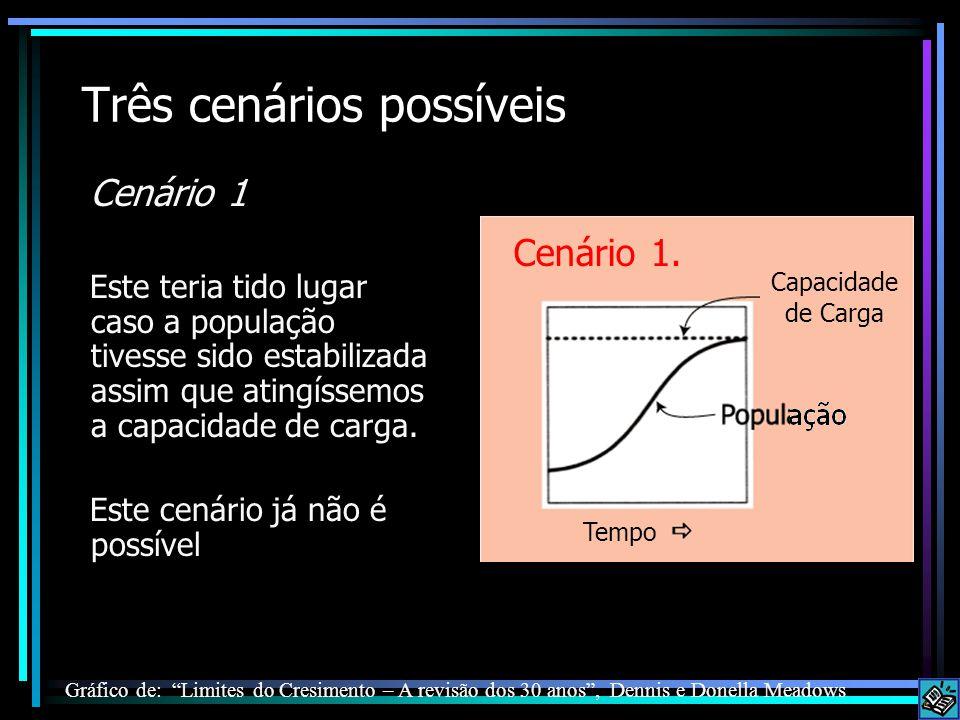 Três cenários possíveis Cenário 1 Este teria tido lugar caso a população tivesse sido estabilizada assim que atingíssemos a capacidade de carga. Este