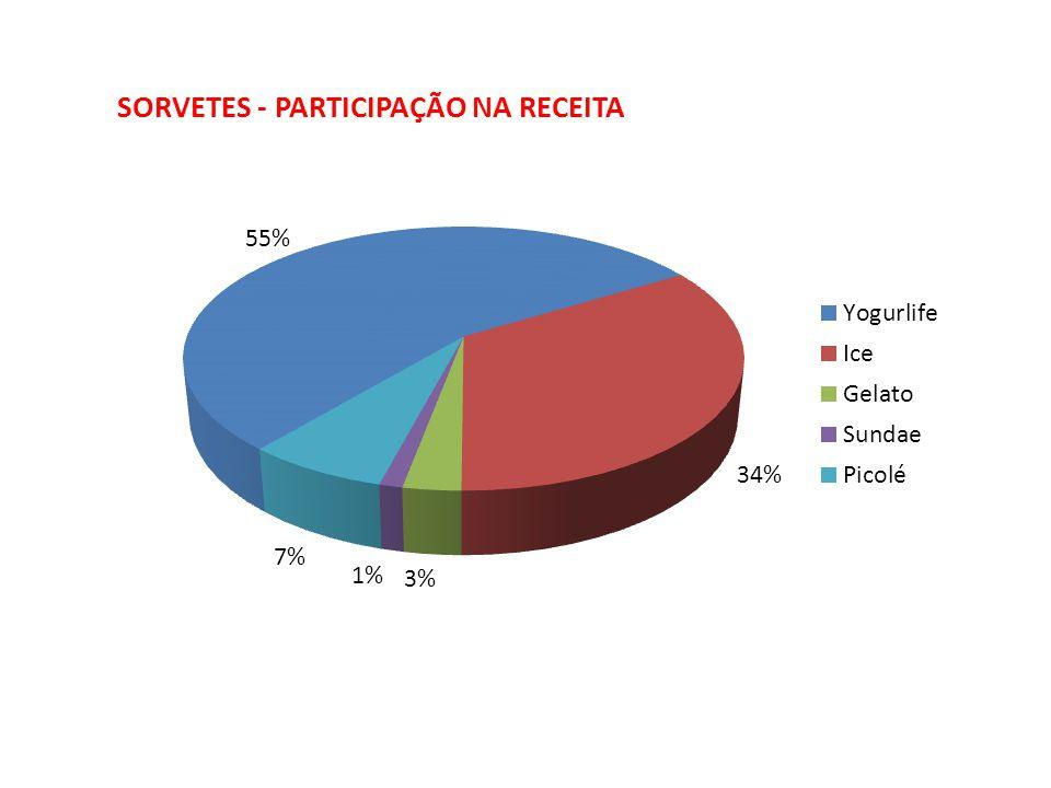 SORVETES - PARTICIPAÇÃO NA RECEITA