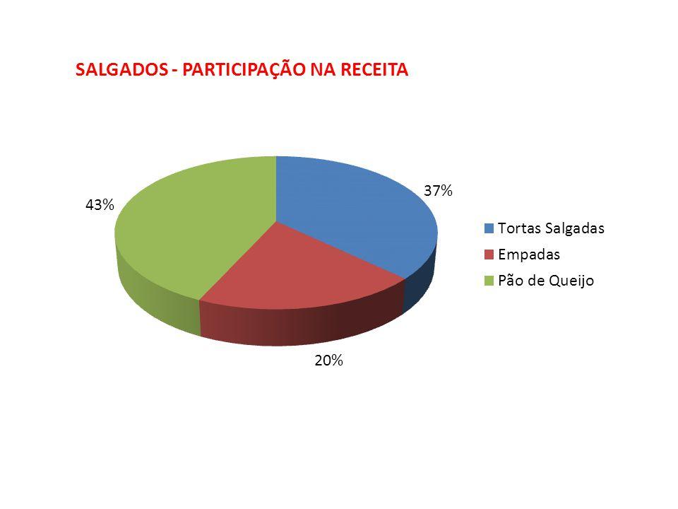 SALGADOS - PARTICIPAÇÃO NA RECEITA