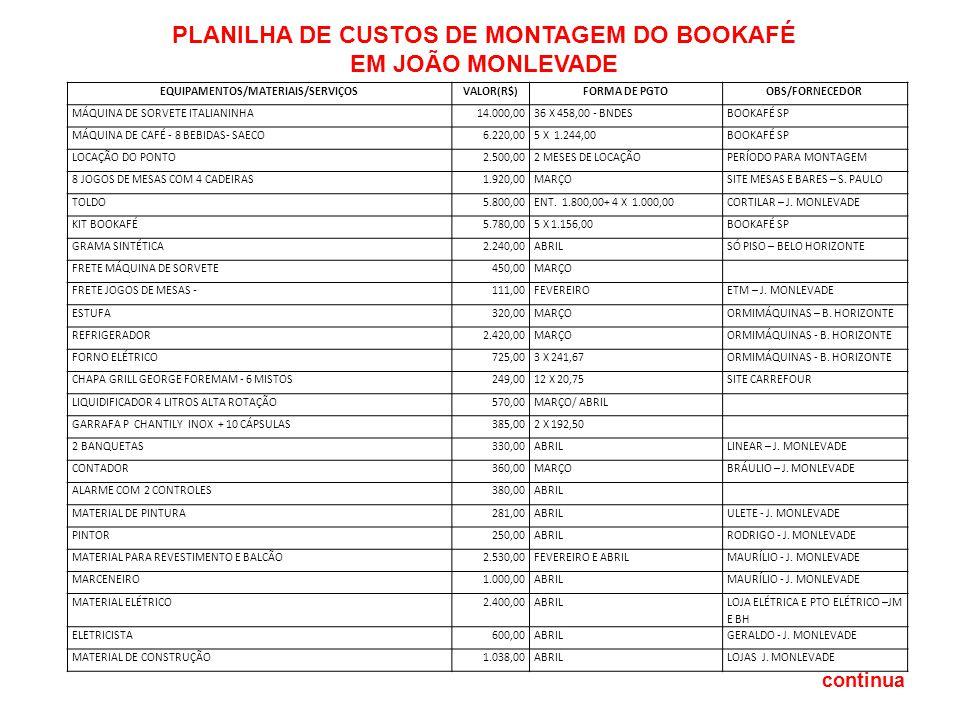 EQUIPAMENTOS/MATERIAIS/SERVIÇOSVALOR(R$)FORMA DE PGTOOBS/FORNECEDOR MÁQUINA DE SORVETE ITALIANINHA14.000,0036 X 458,00 - BNDESBOOKAFÉ SP MÁQUINA DE CA