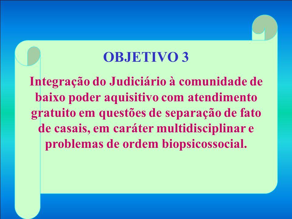 OBJETIVO 3 Integração do Judiciário à comunidade de baixo poder aquisitivo com atendimento gratuito em questões de separação de fato de casais, em caráter multidisciplinar e problemas de ordem biopsicossocial.