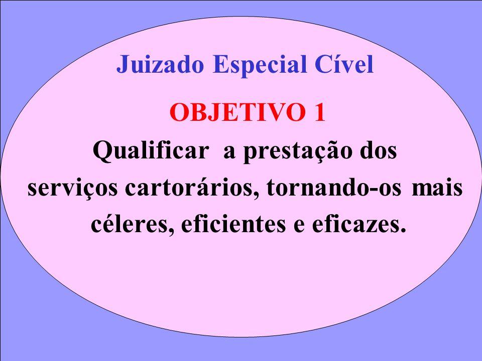 Juizado Especial Cível OBJETIVO 1 Qualificar a prestação dos serviços cartorários, tornando-os mais céleres, eficientes e eficazes.