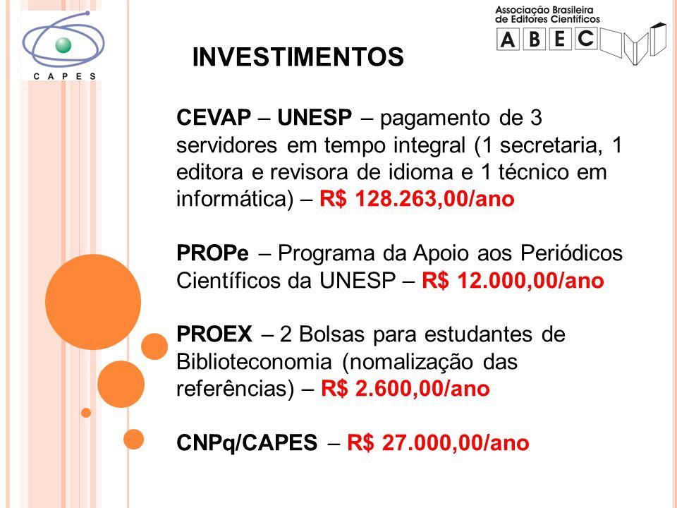 CEVAP – UNESP – pagamento de 3 servidores em tempo integral (1 secretaria, 1 editora e revisora de idioma e 1 técnico em informática) – R$ 128.263,00/ano PROPe – Programa da Apoio aos Periódicos Científicos da UNESP – R$ 12.000,00/ano PROEX – 2 Bolsas para estudantes de Biblioteconomia (nomalização das referências) – R$ 2.600,00/ano CNPq/CAPES – R$ 27.000,00/ano INVESTIMENTOS
