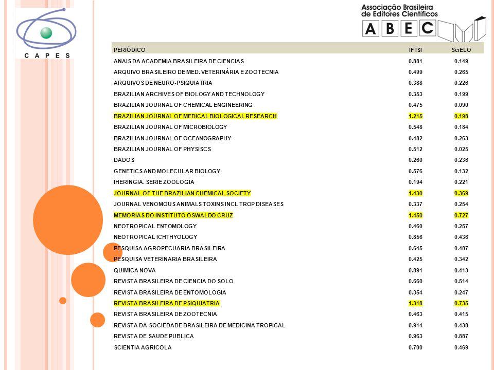 PERIÓDICOIF ISISciELO ANAIS DA ACADEMIA BRASILEIRA DE CIENCIAS0.8810.149 ARQUIVO BRASILEIRO DE MED.