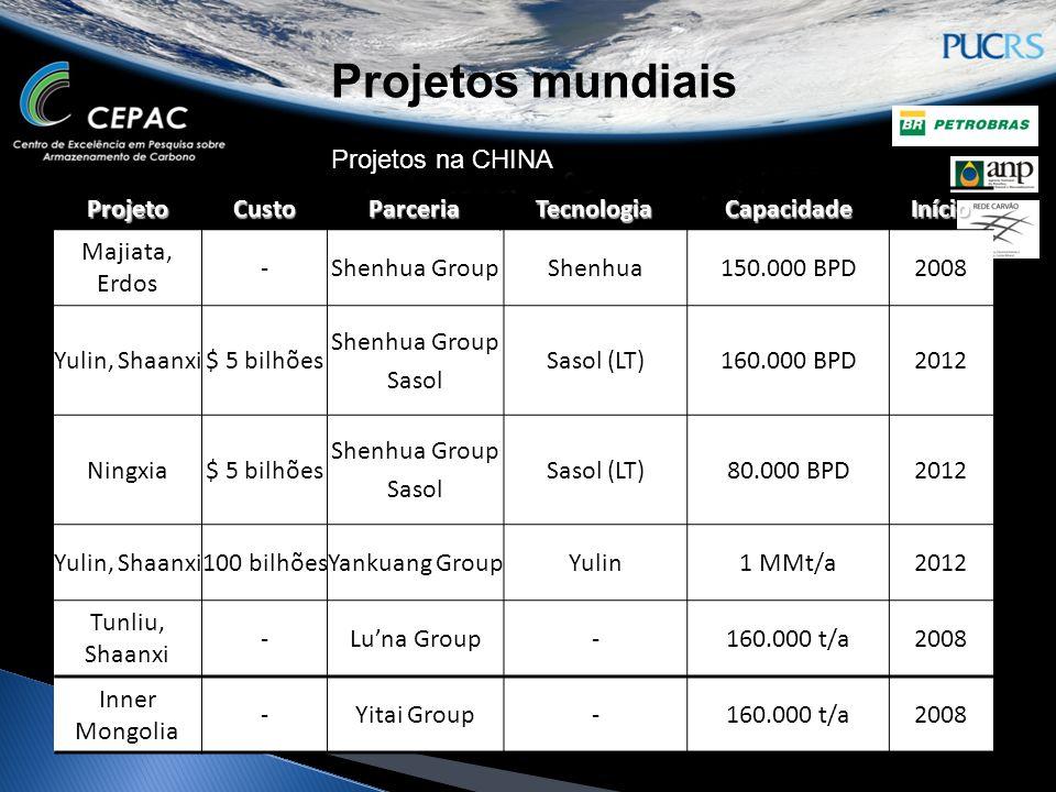 Projetos mundiaisProjetoCustoParceriaTecnologiaCapacidadeInício Majiata, Erdos -Shenhua GroupShenhua150.000 BPD2008 Yulin, Shaanxi$ 5 bilhões Shenhua