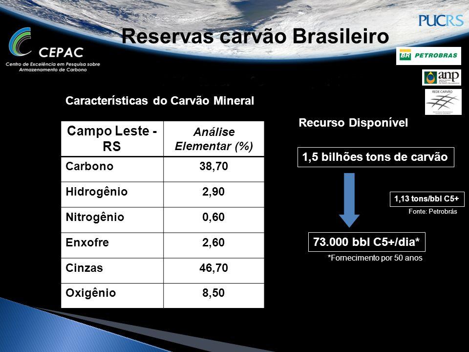 Reservas carvão Brasileiro Características do Carvão Mineral Campo Leste - RS Análise Elementar (%) Carbono38,70 Hidrogênio2,90 Nitrogênio0,60 Enxofre