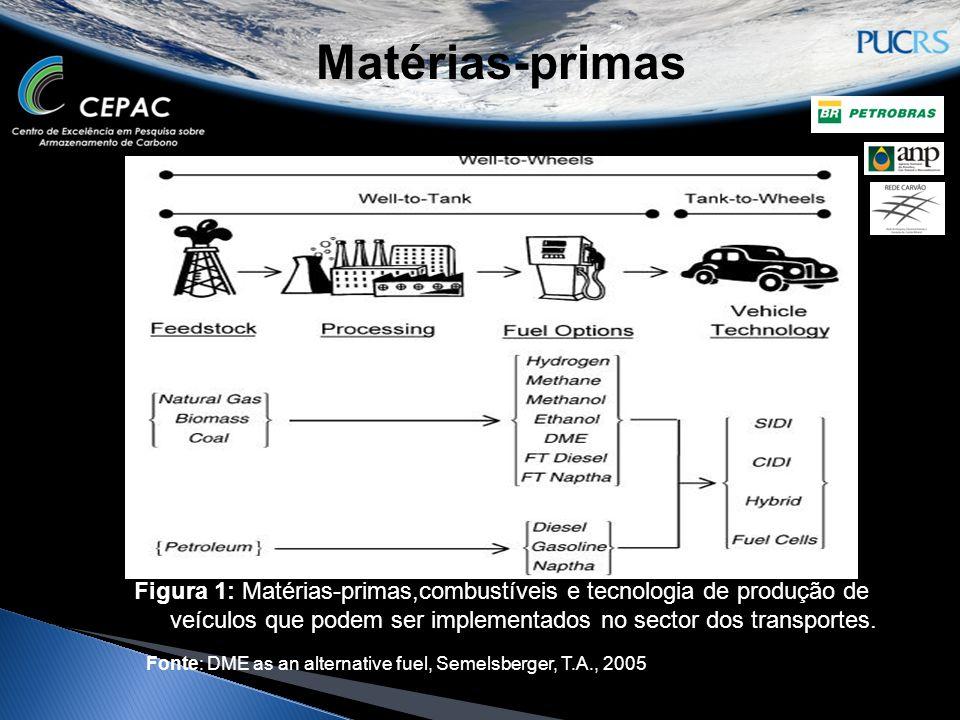 Matérias-primas Figura 1: Matérias-primas,combustíveis e tecnologia de produção de veículos que podem ser implementados no sector dos transportes. Fon