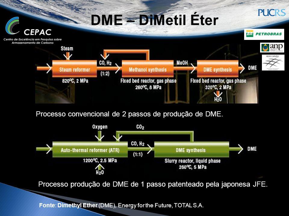 DME – DiMetil Éter Processo convencional de 2 passos de produção de DME. Processo produção de DME de 1 passo patenteado pela japonesa JFE. Fonte: Dime