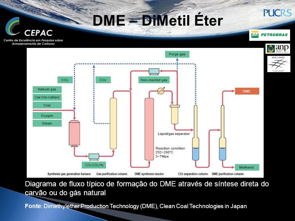 Diagrama de fluxo típico de formação do DME através de síntese direta do carvão ou do gás natural Fonte: Dimethylether Production Technology (DME), Cl