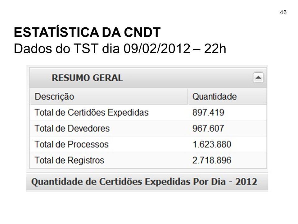 46 ESTATÍSTICA DA CNDT Dados do TST dia 09/02/2012 – 22h